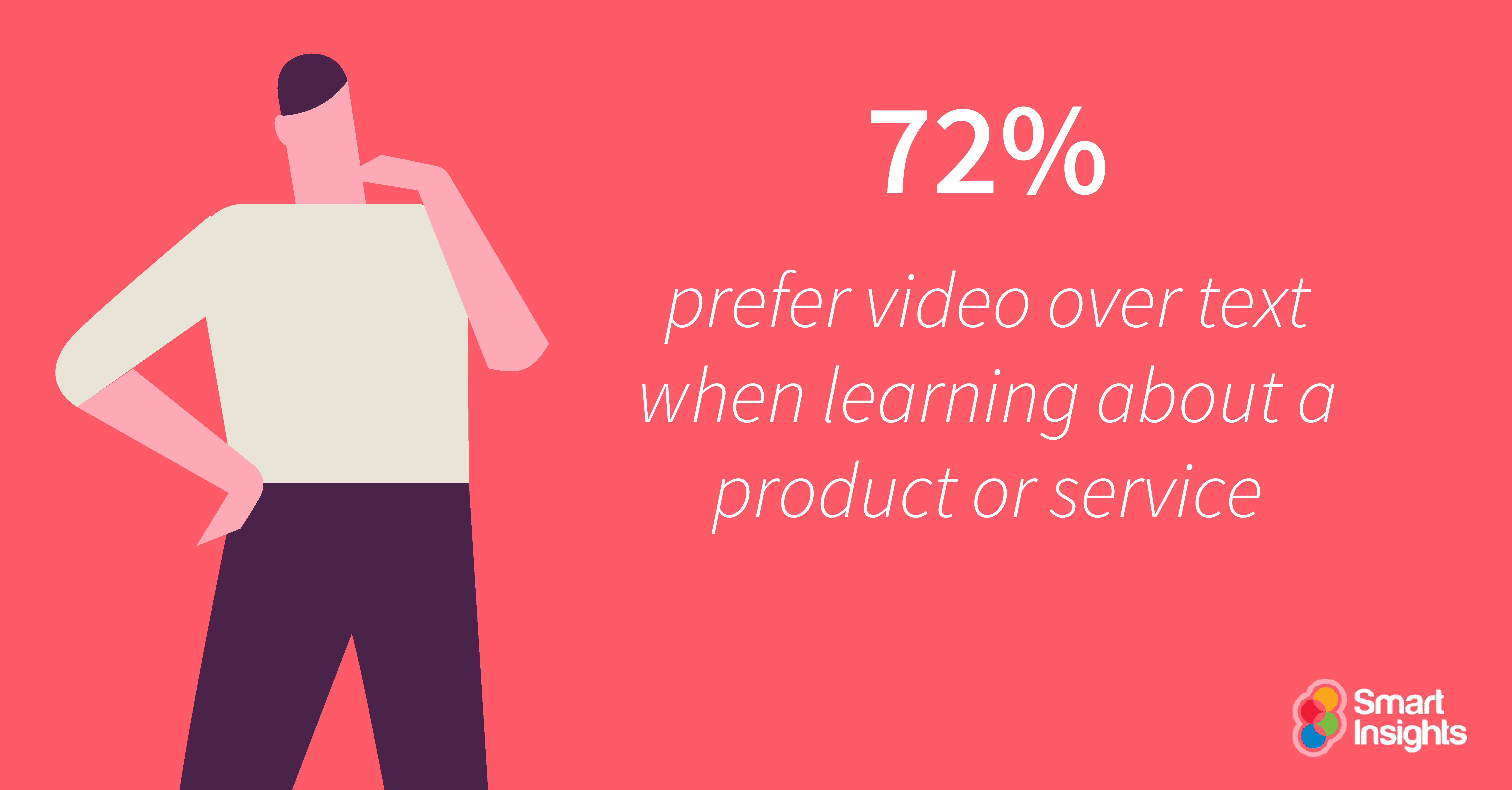 72-prefer-video-over-text-when-learning-about-a-product-or-service