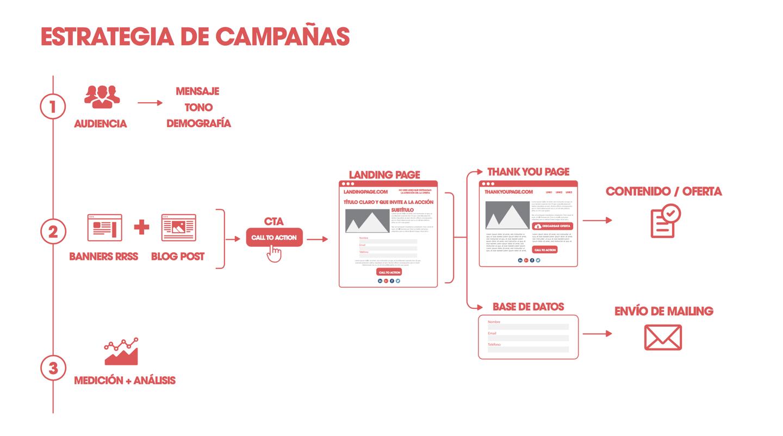 estrategia-campañas-Andimol.png