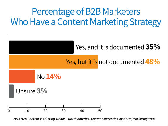 2015-b2b-research-content-marketing-strategy.jpg