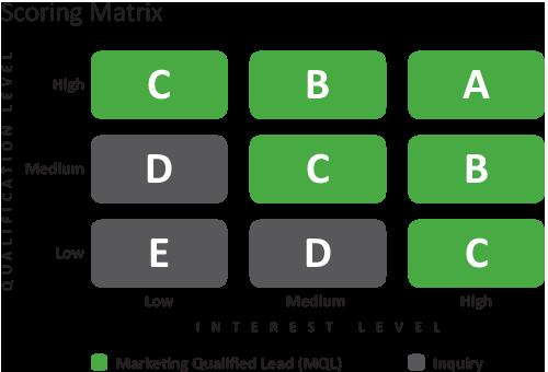 lead_scoring_matriz.png