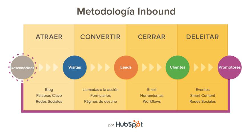 metodologia-Inbound-maketing.png