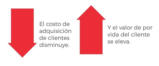 Cuánto cuesta un cliente nuevo.jpg