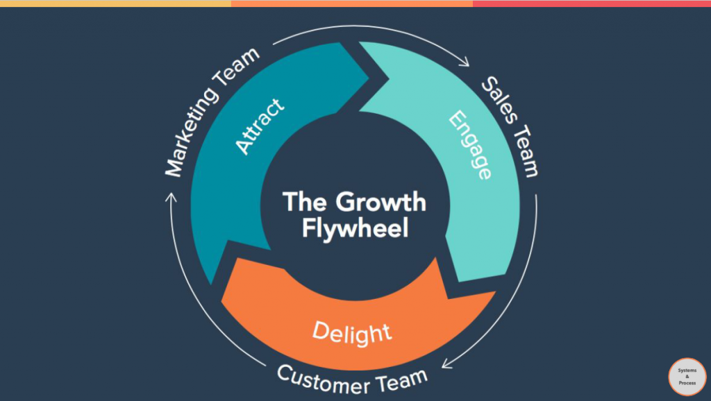 HubSpot-Growth-Flywheel-Startup-Communitech-OpencityInc-1024x578