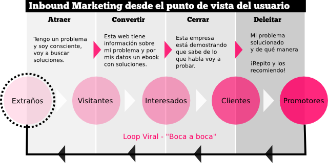 Fases-Inbound-Markeing-Usuario.png