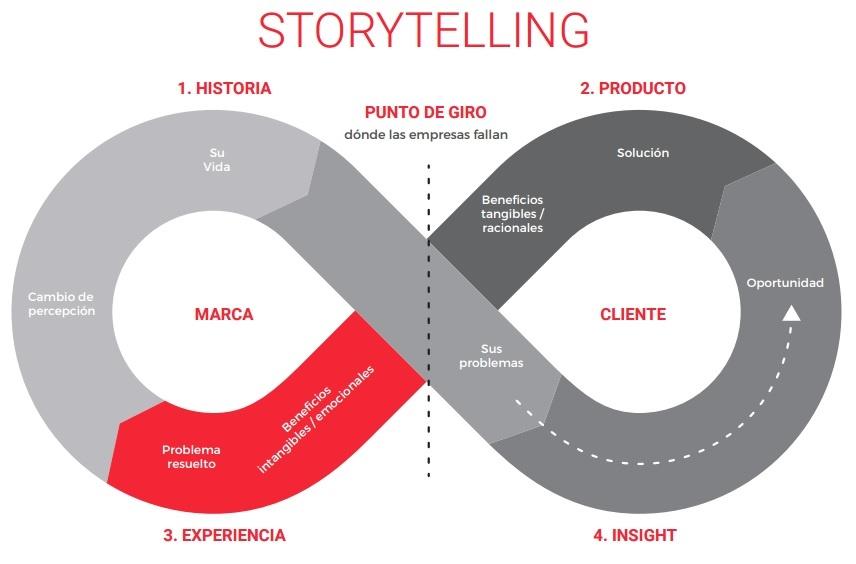 Storytelling_Wheel_Inbound.jpg