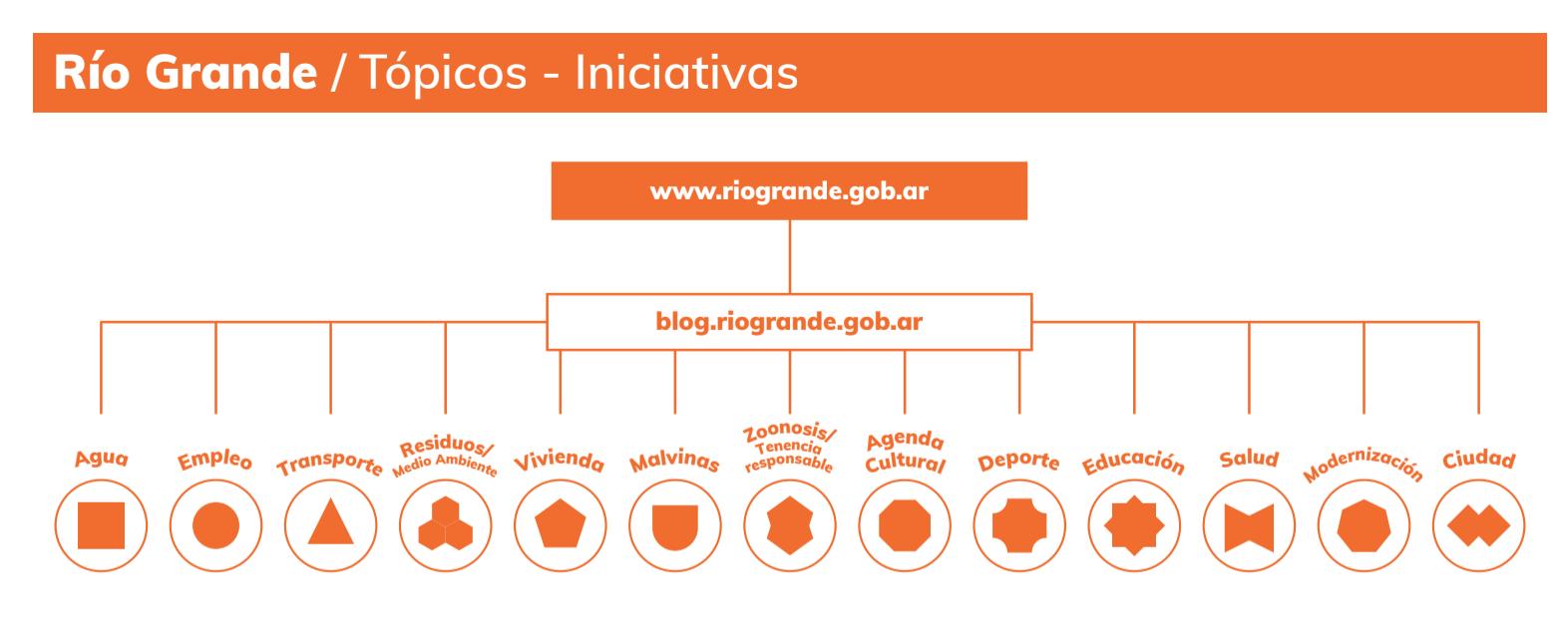 ejes de gestión como contenidos - MRG