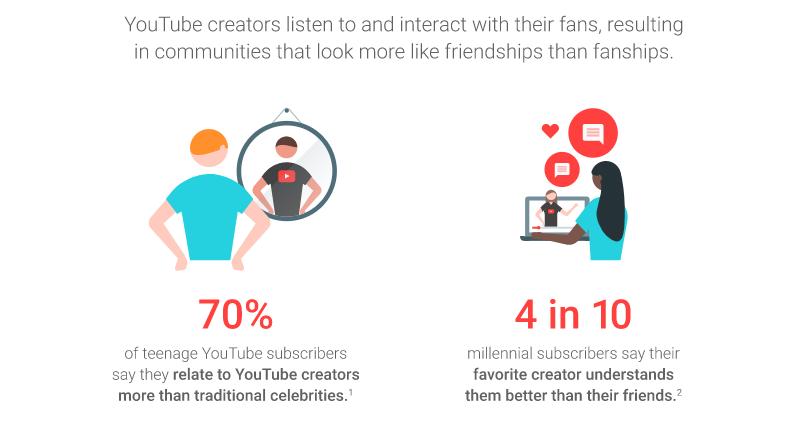 youtube-influencer-marketing-statistics