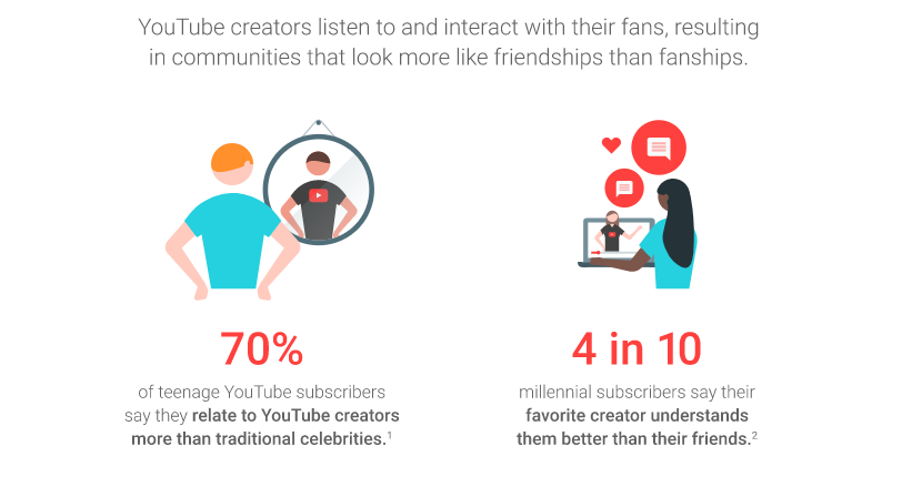 youtube-influencer-marketing-statistics